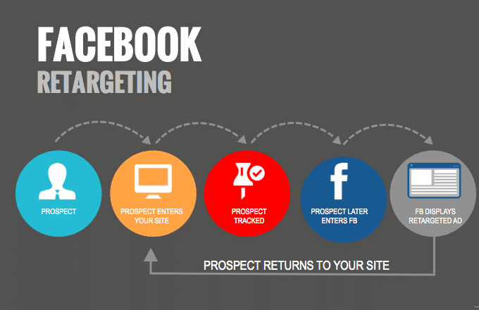 How does retargeting work on the Facebook ad network?